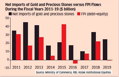 Net imports of Gold and Precious Stones