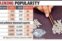 Demand in US leads to 40% jump in lab-grown diamond exports in Aug
